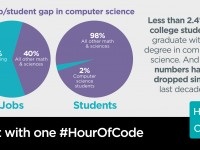 UHS Students Can Learn Coding as Part of the International Hour of Code Event, December 7th-11th